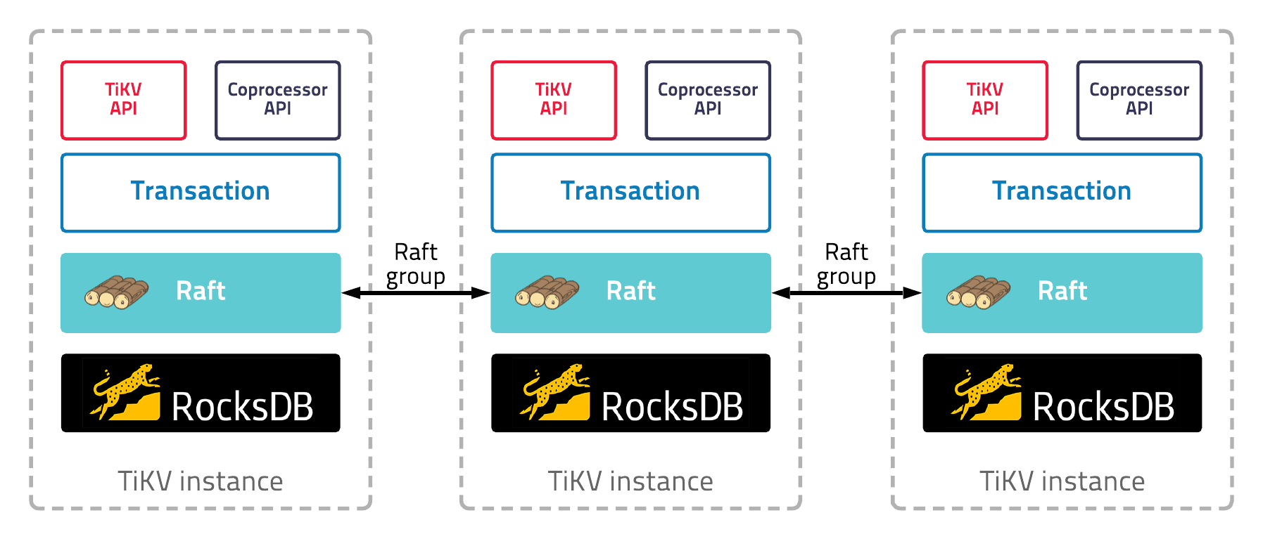 TiKV instance architecture diagram